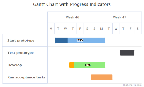 Gantt Demos Highcharts