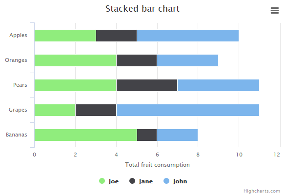 Stacked bar | Highcharts