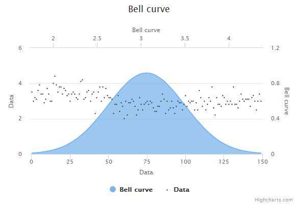 Bell curve | Highcharts