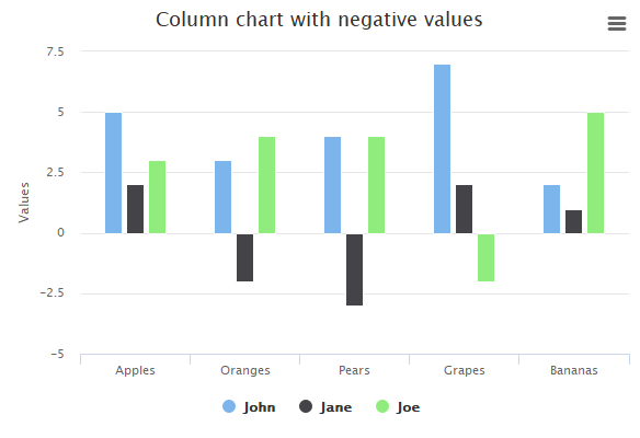 Column with negative values | Highcharts