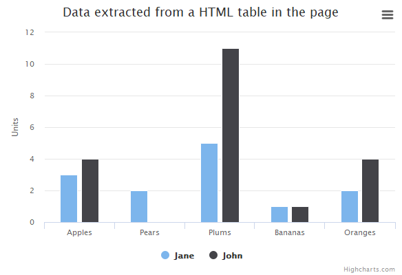 Data defined in a HTML table | Highcharts