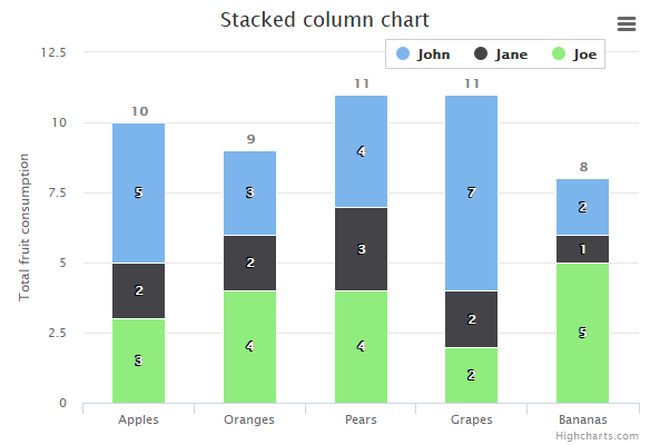 Stacked column | Highcharts