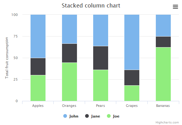 Stacked percentage column | Highcharts