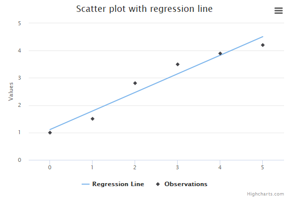 Scatter with regression line | Highcharts