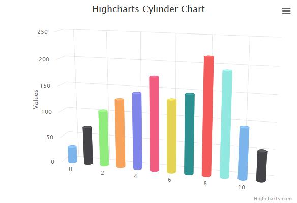 3D cylinder | Highcharts