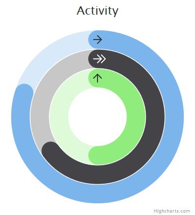 Activity gauge | Highcharts