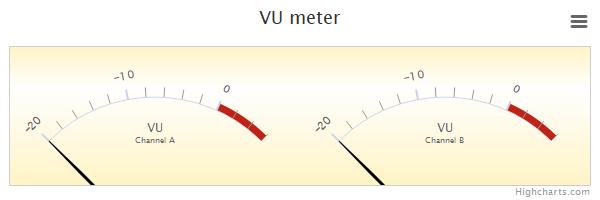 VU meter | Highcharts