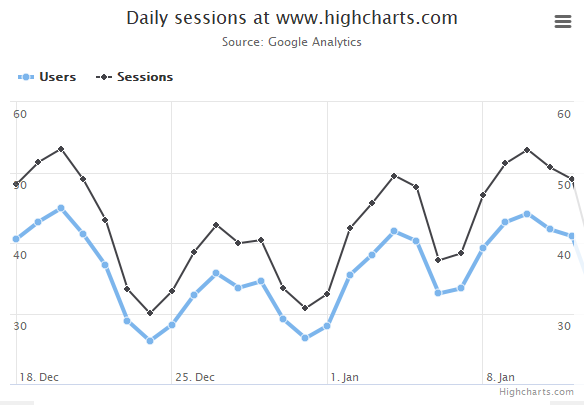 Highcharts demos | Highcharts