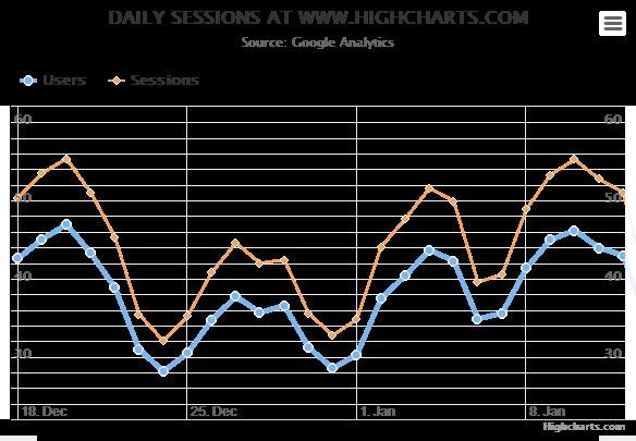 Highcharts Ajax Line Chart