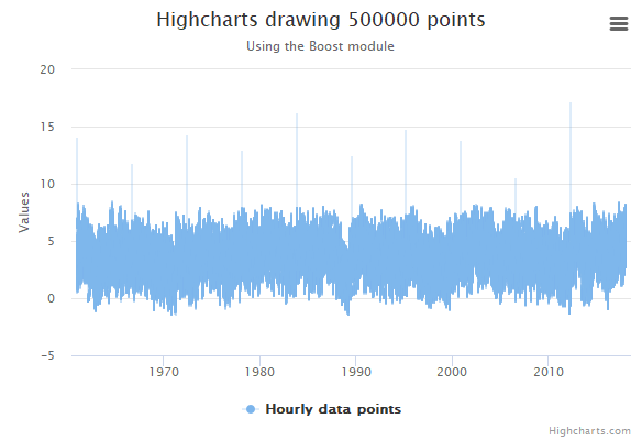Highcharts demos highcharts line chart with 500k points nvjuhfo Choice Image