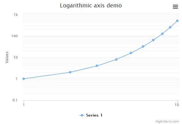 Logarithmic axis | Highcharts