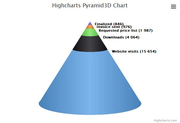 3D pyramid | Highcharts