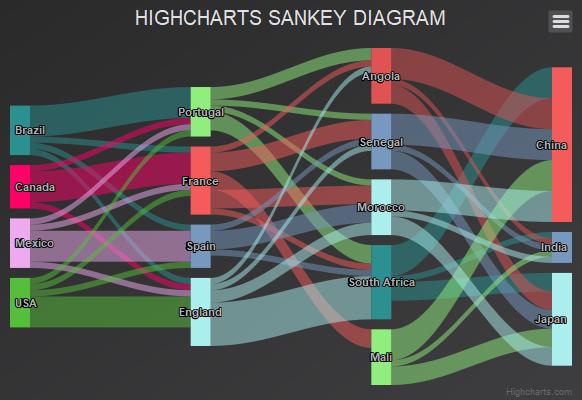 Sankey diagram | Highcharts