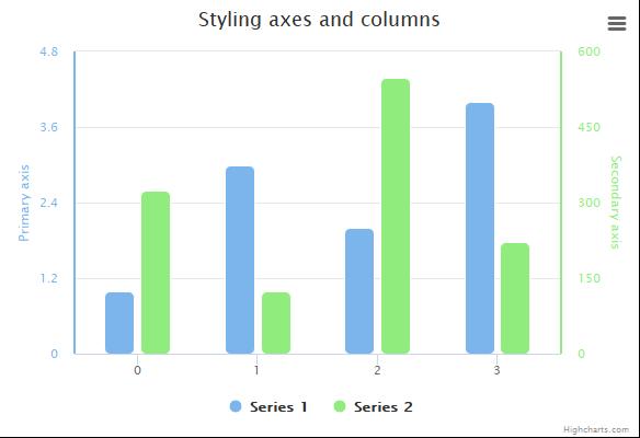 Styled mode column | Highcharts