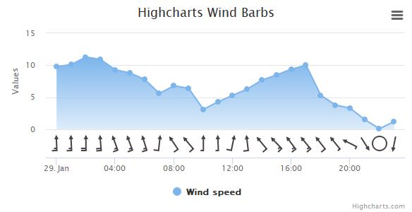Wind barb | Highcharts