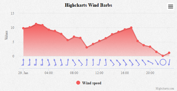 Wind barb | Highcharts